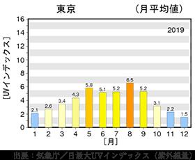 日最大UVインデックス(紫外線量)