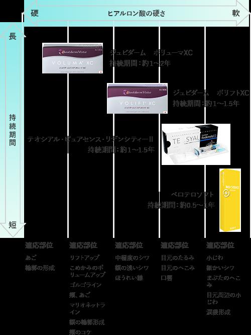 ヒアルロン酸の種類別チャート